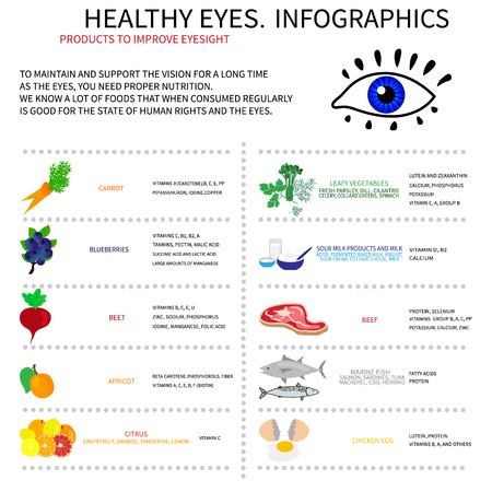 twarożek: Infographics about foods that are good for eye health. Displays information about vitamins and minerals, which are needed for the eyes.