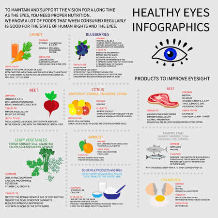 eye health: Infographics about foods that are good for eye health. Displays information about vitamins and minerals, which are needed for the eyes, about the benefits of the methods of use.