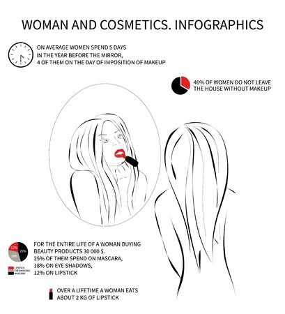 average woman: Infographics contains information about how much the average woman spends time in front of the mirror, how much to spend on applying make-up, how much money is spent on cosmetics.