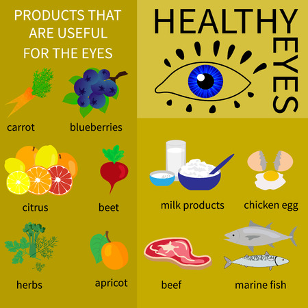 eye health: Infographics about foods that are good for eye health. Displays information about vitamins and minerals, which are needed for the eyes.
