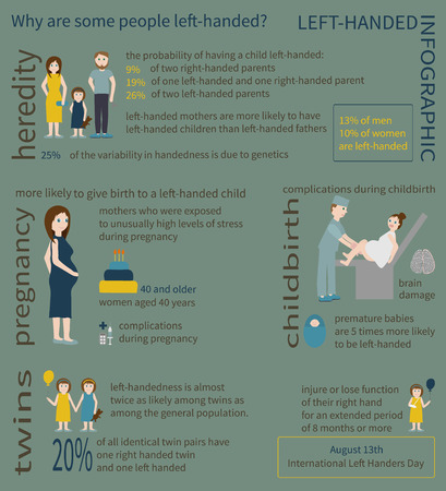 obstetrician: Left-handed Info graphic. Information about causes of left-handedness.