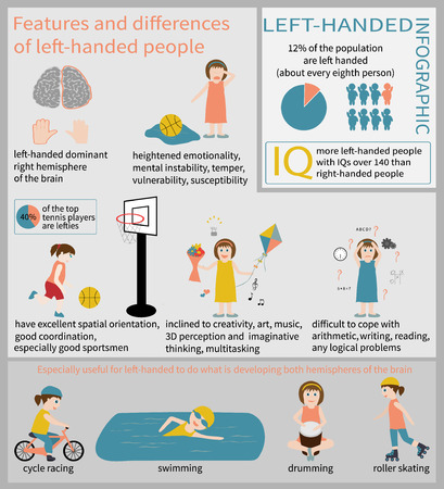characteristics: Left-handed Info graphic. Information about the characteristics and distinctive traits of lefties.