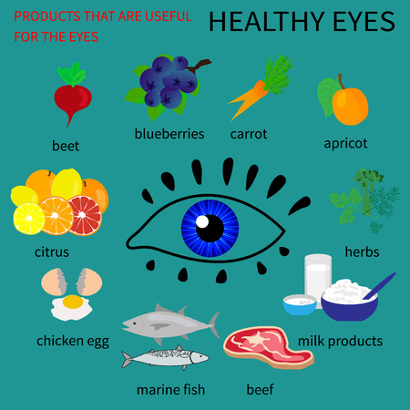 twarożek: Infographics about foods that are good for eye health. Displays information about vitamins and minerals, which are needed for the eyes, about the benefits of the methods of use.