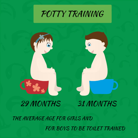 baby wardrobe: Potty Training. Information on the age at which children learn to potty.