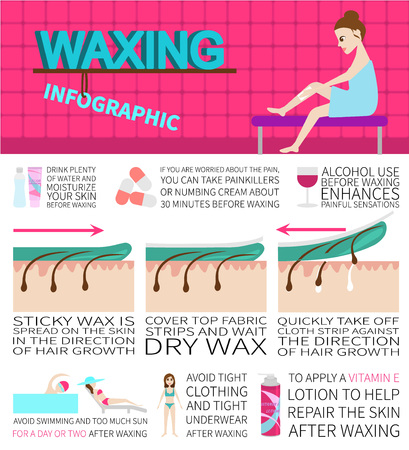 waxing: Waxing infographics. Information and facts about hair removal.
