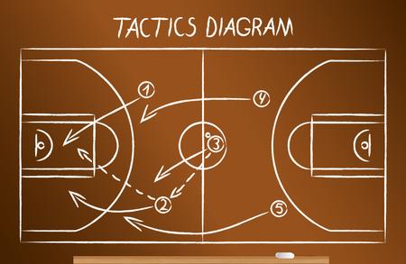 Basketball tactics scheme drawn on the blackboard in chalk. Stock Illustratie