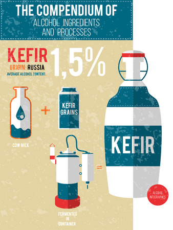 distilling: Vector illustration - a compendium of alcohol ingredients and processes. Kefir info graphic background.