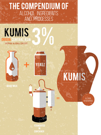 sip: Vector illustration - a compendium of alcohol ingredients and processes. Kumis info graphic background. Illustration
