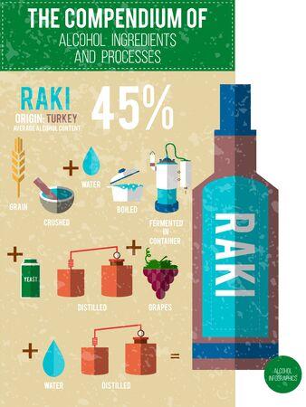 compendium: Vector illustration - a compendium of alcohol ingredients and processes. Raki info graphic background.