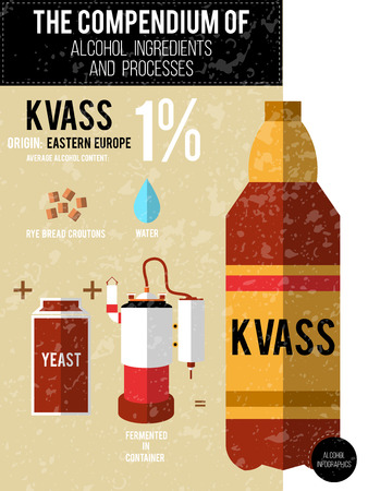 compendium: Vector illustration - a compendium of alcohol ingredients and processes. Kvass info graphic background. Illustration