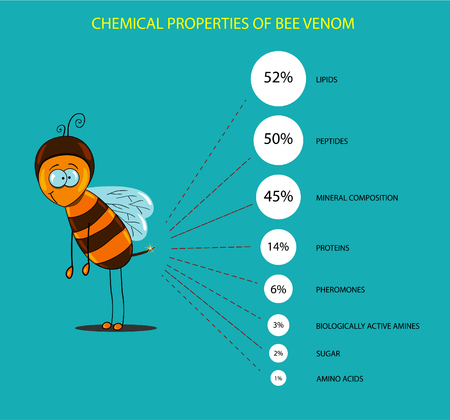 venom: chemical properties of bee venom presented in the form of infographics