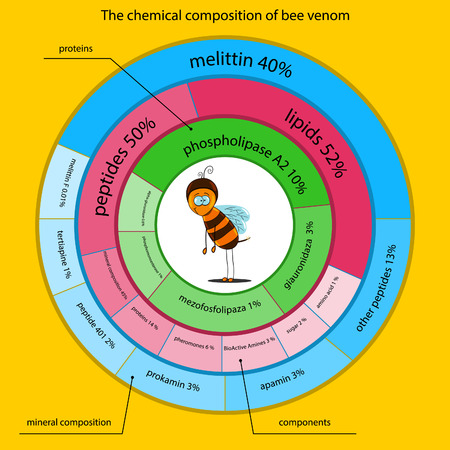 curative: chemical properties of bee venom presented in the form of infographics