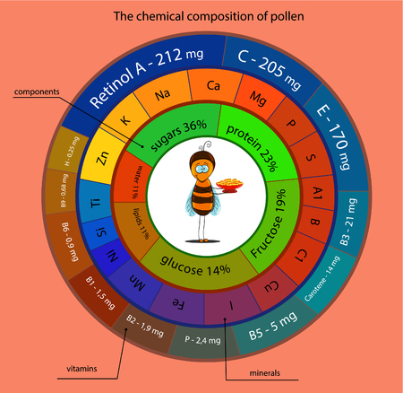 curative: chemical properties of pollen represented as Infographic