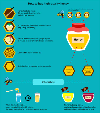 distinguish: The information poster containing information on that how to buy qualitative honey. How to distinguish qualitative honey from a fake.