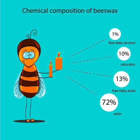 alternative medicine: The information poster containing information on a chemical composition of beeswax. Alternative medicine.