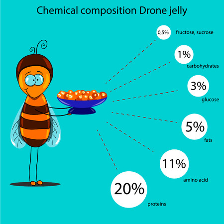 family gardening: The information poster containing information on a chemical composition of drone jelly. Alternative medicine. Illustration