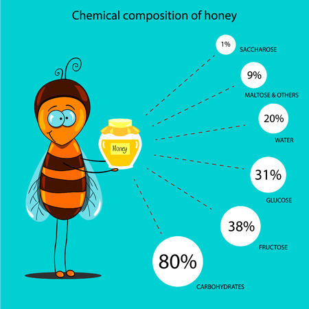 alternative medicine: The information poster containing information on a chemical composition of honey. Alternative medicine.