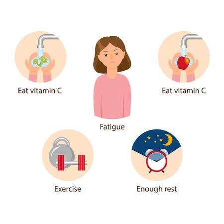 ベクトル健康的なライフスタイルの概念と疲労を持つ少女。白い背景に平らな孤立したイラスト。栄養とビタミンを使った健康的な自然食、休息と