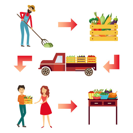 Farm products live circle concept set. Vegetables are collected by farmer and gathered into wooden box, transported by farmer truck, delivered by delivery man to a woman and served to table. Vector 일러스트