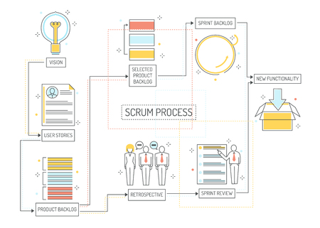 Scrum planning process - agile methodology to manage project with consecutive stages. Team work on achieving of business goal with visual organization in isolated outline vector illustration. Vettoriali