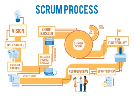 Vector scrum agile process workflow with stages from idea to product. Iterative spring methodology for programmer,developers team. Software design management concept