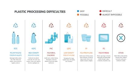 Tipi di plastica vettoriali con marchio di riciclaggio ed esempi di prodotti. Plastiche PETE, HDPE, PVC LDPE PP e PS. Pipa ad acqua, borracce, sacchetti per la spesa, confezioni per alimenti. Illustrazione isolata