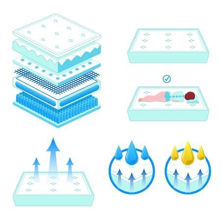 Wyściełany ortopedyczny oddychający podwójny materac do łóżka z nowoczesną miękką pianką i bawełnianym pokrowcem dla wygodnego, zdrowego snu we właściwej pozycji w płaskim, izolowanym zestawie ilustracji wektorowych. Ilustracje wektorowe
