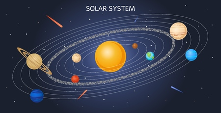 Vector solar system model with planets at their orbit and sun at middle. Celestial poster with cosmic objects asteroids, stars and platens for education design. Universe exploration consept.