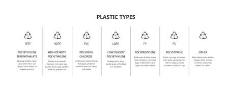 ベクタープラスチック包装リサイクルシンボルセット。樹脂識別コードアイコン。プラスチック製品の材料マーキングが付いた工業用アイコン。ピ  イラスト・ベクター素材