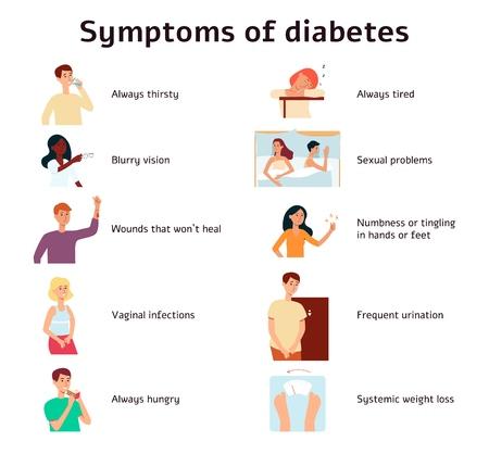 Síntomas de diabetes estilo de dibujos animados de infografía, ilustración vectorial aislado sobre fondo blanco. Conjunto de signos de la enfermedad diabética, información médica sobre la enfermedad