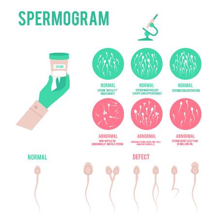 Análisis o prueba de espermograma en cartel médico de laboratorio con iconos de diagrama que representan la condición de los espermatozoides y la ilustración de vector plano microscopio aislado sobre fondo blanco.