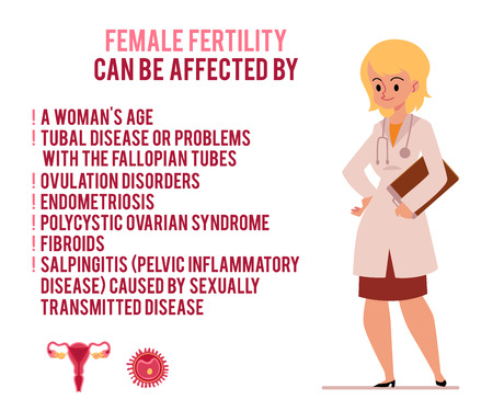 Poster medical causes of female infertility with women doctor character cartoon flat vector Illustration isolated on white background. Pregnancy planning and treatment.