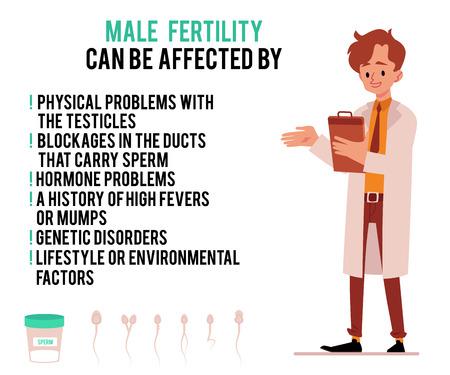 Medizinische Ursachen der männlichen Unfruchtbarkeit des Plakats mit der flachen Vektorillustration der Männerarztcharakterkarikatur lokalisiert auf weißem Hintergrund Männergesundheitsversorgung und -behandlung.