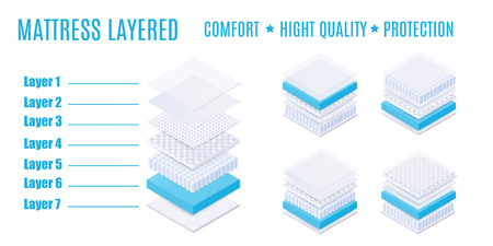 Matress layered with comfort, high quality and protection. comfortable and breathable layered mattress with soft and absorbing material and surface, isolated isometric vector illustration.