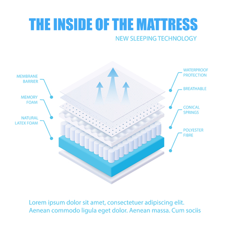 The inside of the layered mattress. Breathable membrane mattress with memory latex foam, waterproof protection, conical springs and polyester fibre. Isometric realistic vector illustration. Illustration