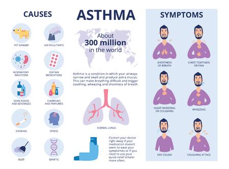I sintomi e le cause dell'asma poster o banner piatto illustrazione vettoriale. Elementi infografici con icone e personaggio dei cartoni animati per rivista medica o brochure.