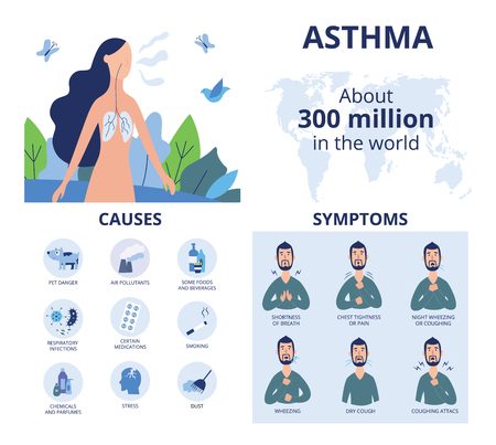 Bronchial asthma infographics in flat cartoon style, vector illustration isolated on white background. Respiratory disease symptoms and causes and statistics, asthma treatment healthcare info