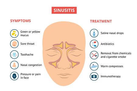 Respiratory sinuses inflammation symptoms and treatment medical banner with head vector illustration. Sinusitis pus in nasal cavity disease or illness breathing problem.