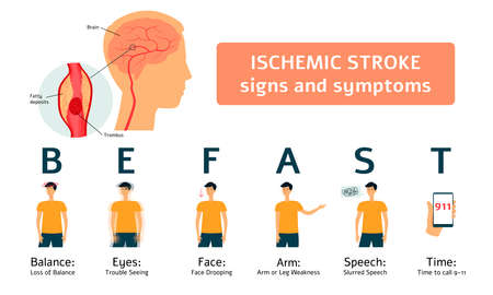 Ischemic stroke signs and symptoms - medical infographic of human brain and flat cartoon man set with warning sign of health issue. Danger prevention and awareness - isolated vector illustration