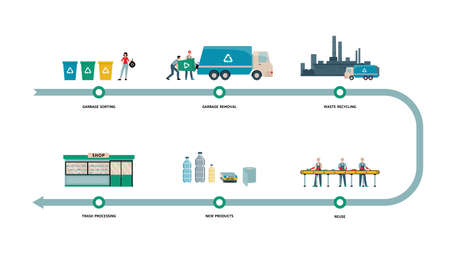 Garbage recycling process banner from waste sorting and removal to recycle stages and recycled products. Isolated cartoon vector illustration of people processing trash.