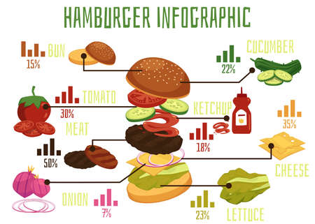 Poster with a set of ingredients for burgers and sandwiches. Isolated icons of hamburger ingredients with graphs, captions and percentages. Flat cartoon vector illustration