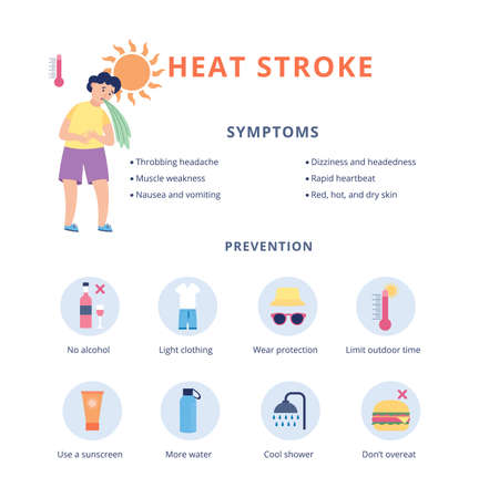 Children heat stroke prevention and symptoms banner, flat vector illustration on white background. Medical banner with child suffering from sunstroke and dehydration. 矢量图像