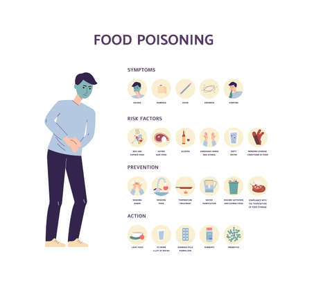 Food poisoning medical poster design with infographic depicting symptoms and factors of illness, flat vector illustration isolated on white background.