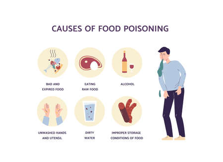 Food poisoning causes - medical infographic poster with cartoon man sick from bacteria from expired food, dirty water and hands. Vector illustration of person vomiting