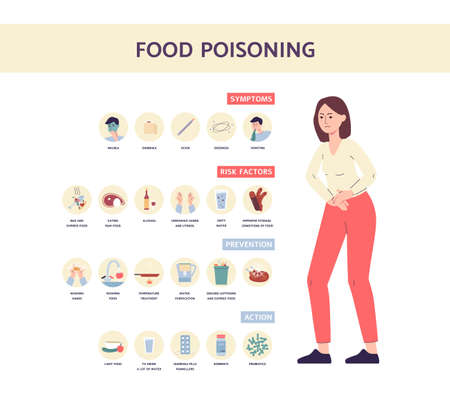 Food poisoning symptoms medical banner with ill woman, text and infographics. Information about risk factors, prevention and treatment action. Flat vector illustration.