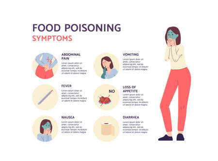 Banner depicting symptoms of food poisoning with cartoon woman character and symbols, flat vector illustration. Intoxication or poisoning by expired food and alcohol.