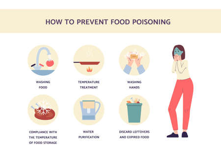 Prevention food poisoning infographics. Information about rules of hygiene, sanitation and healthy lifestyle. Medical banner with ill woman. Vector flat illustration.