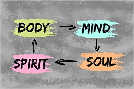 Tělo, mysl, duch, duše koncept pro dobrý život