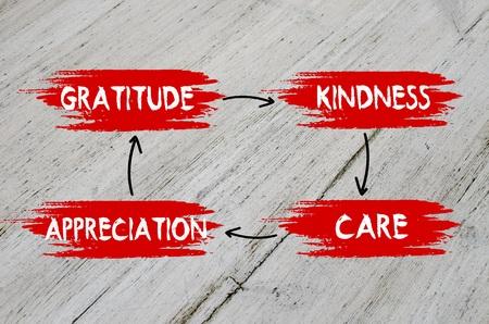 agradecimiento: La gratitud, amabilidad, aprecio, plan de atención en el fondo de madera