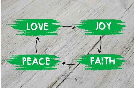 peace plan: Love, joy, peace, faith plan on wooden background